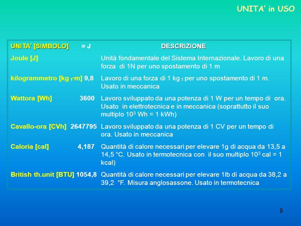 UNITA' in USO UNITA' [SIMBOLO] = J DESCRIZIONE